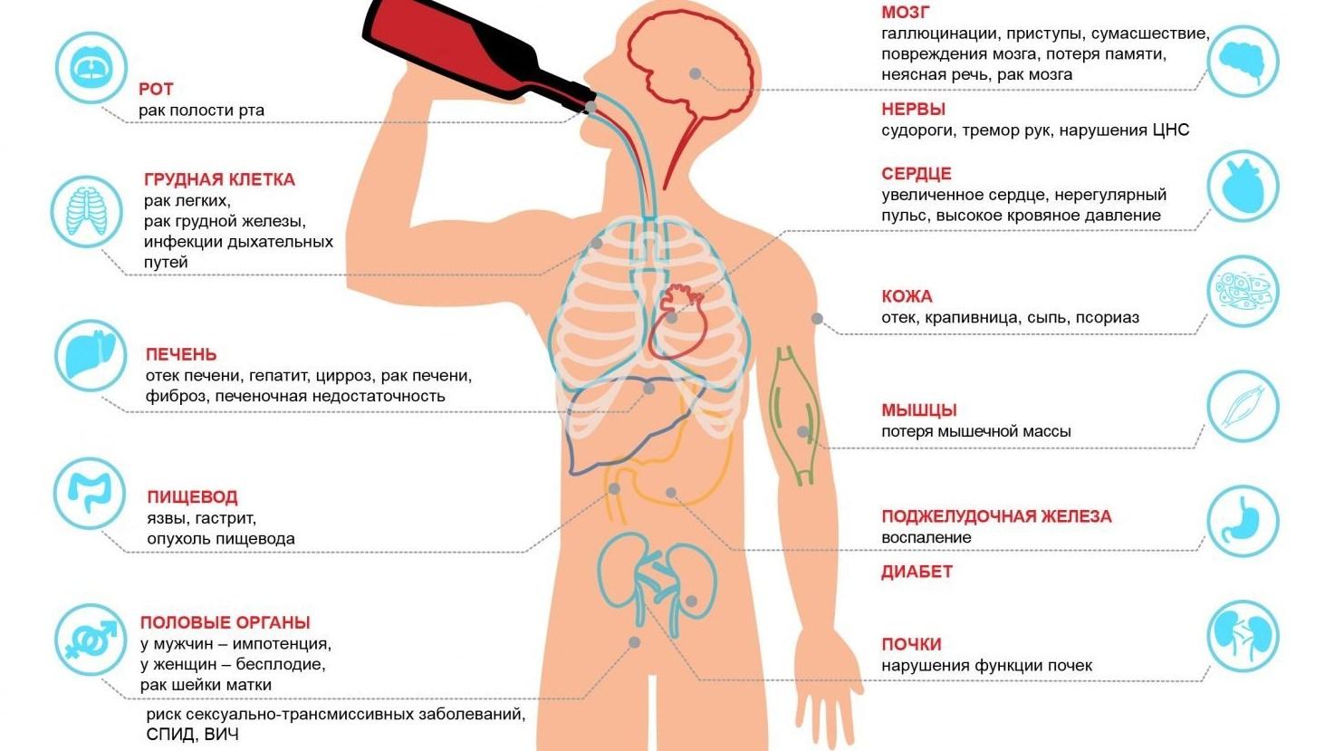Алкоголь вред